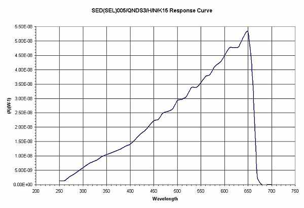 SED005 Q3 HNK15 Response Curve