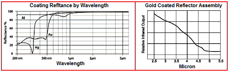 Reflectance Graphs