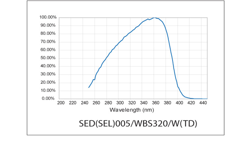 SED005/WBS320/TD Response Curve