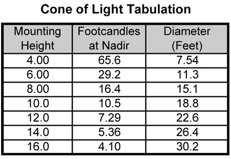SoffitLight Cone of Light Chart