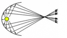 Ellipsoidal Reflector